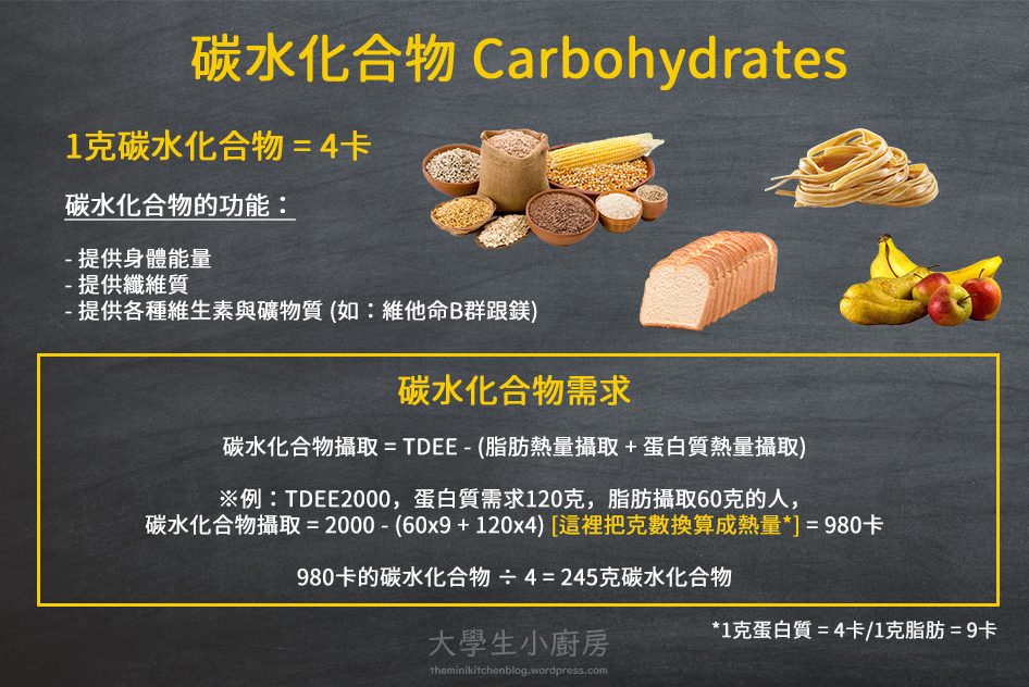 infographic_carb