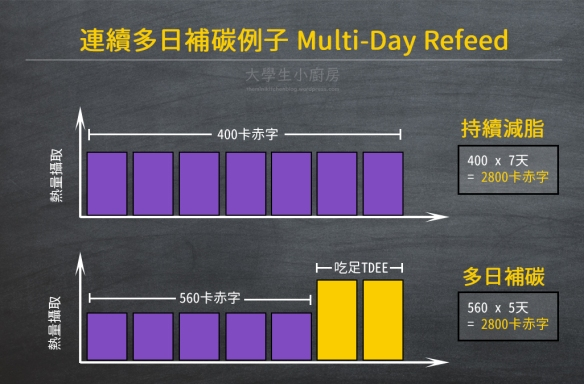 infographic_multiday_refeed