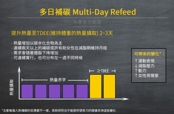infographic_multidayrefeed_info2