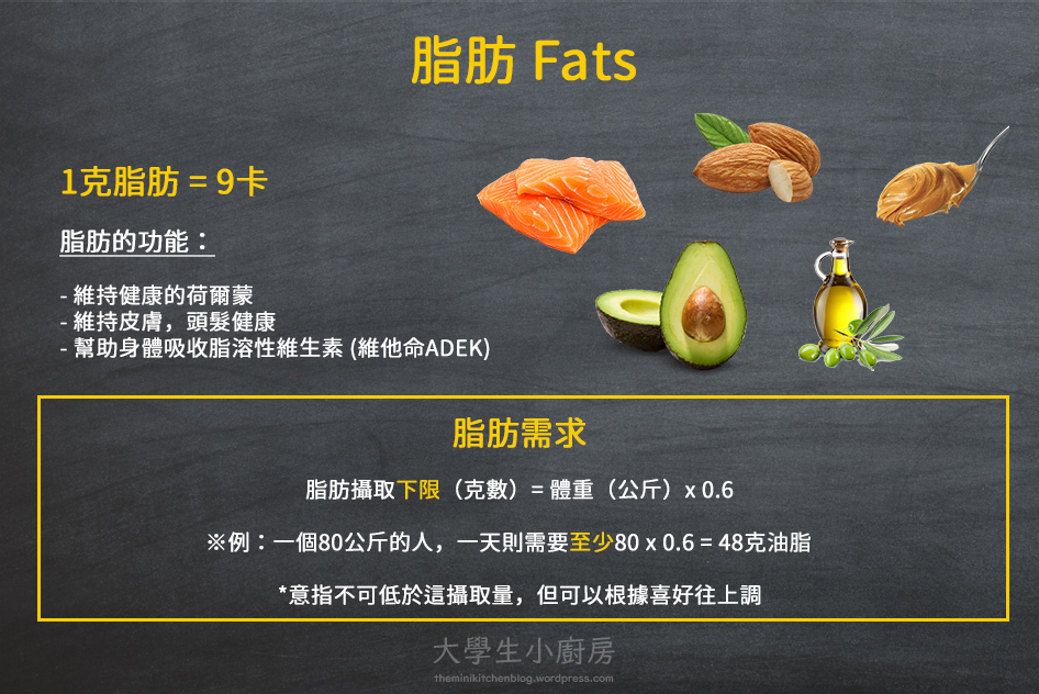 infographic_macros_fats